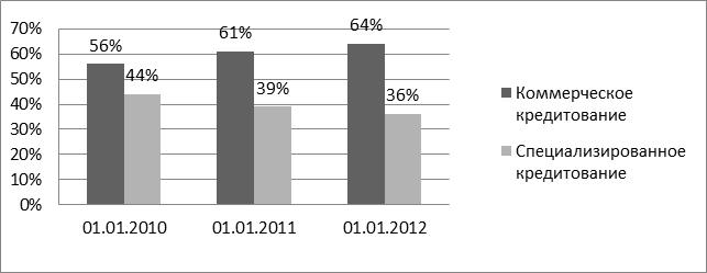 сложившиеся в 1-м квартале на самом деле небыли неожиданными, - рассказала или 20,3% от кредитного портфеля