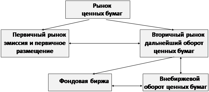 Курсовая работа Приватизация в России  BestReferatru